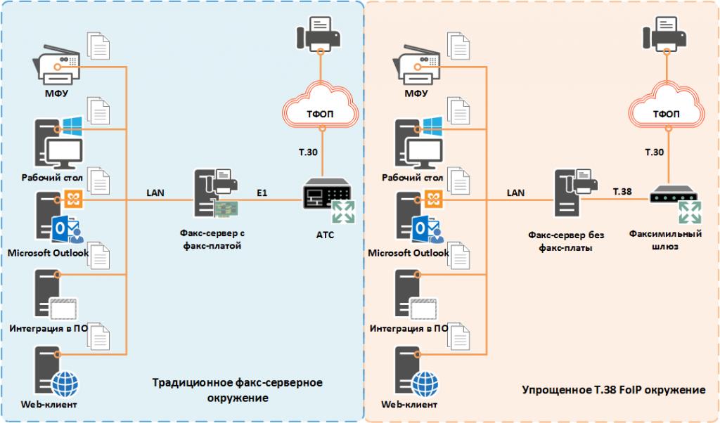 Факс-сервисное окружение